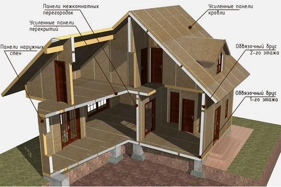 Структура каркасного дома из СИП-панелей