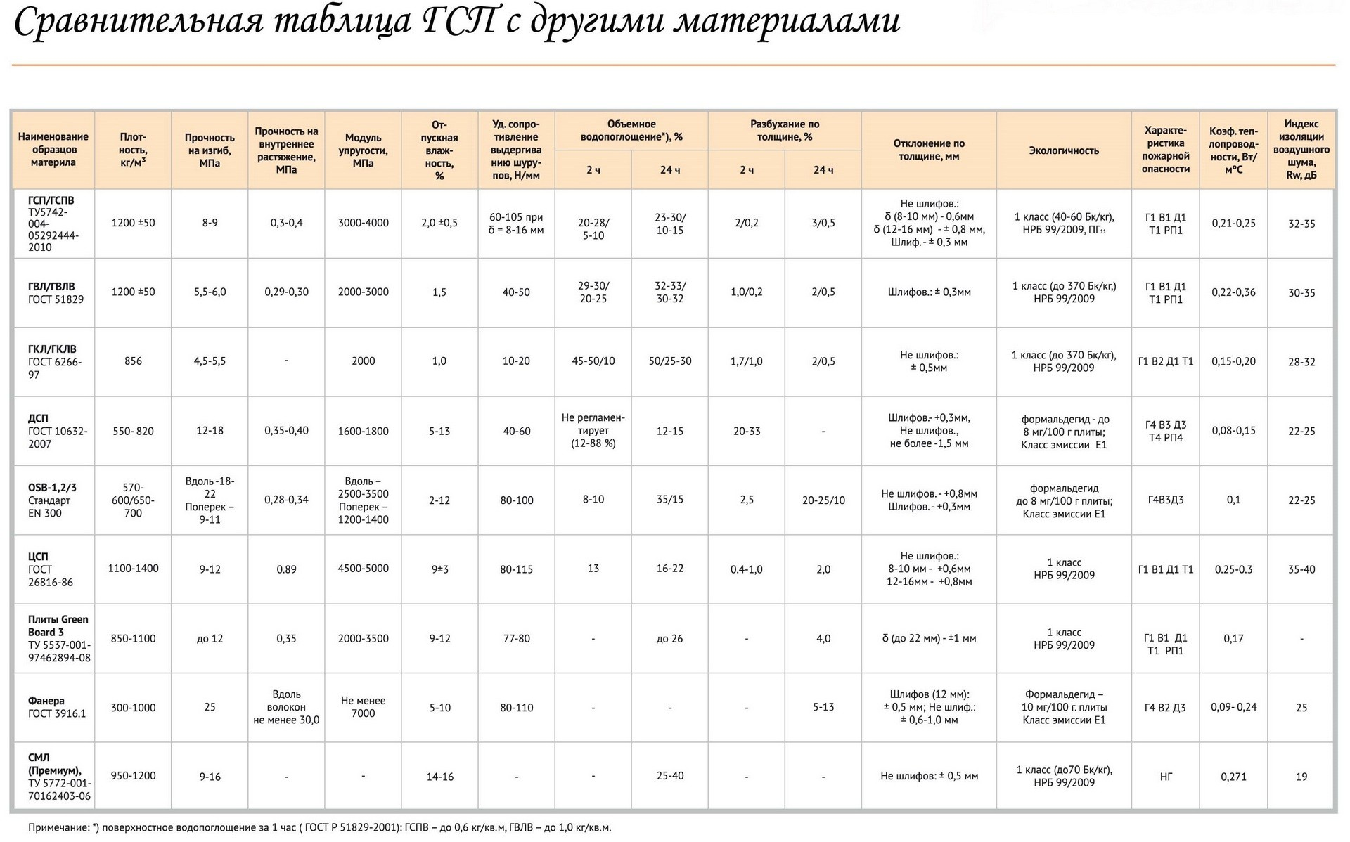Таблица материалов утеплителя